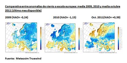 Comparativa entre anomalías de viento a escala europea