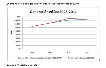 Generación eólica 2008-2011