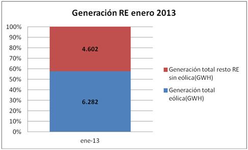 generacion RE 4
