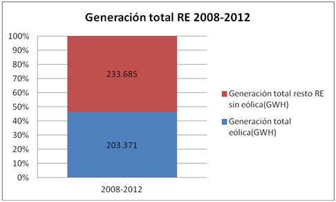 generacion total 2