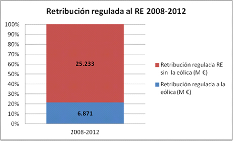 retribucion regulada 1