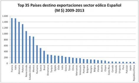 top 35 paises exportaciones