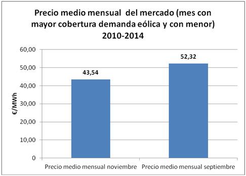 GRAFICO 2_precio medio mensual del mercado