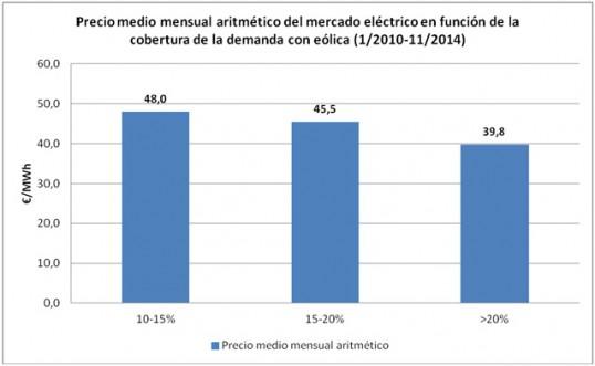 GRAFICO 3 Precio medio mensual aritmetico