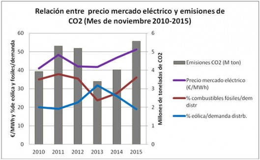 precio mercado y emisiones CO2