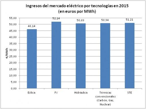 ingresos mercado electrico por tecnologias en 2015