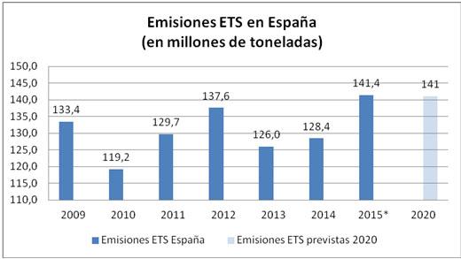 Emisiones ETS en Espana