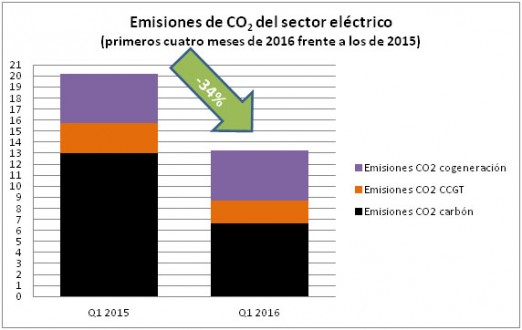 Emisiones de CO2 del sector electrico