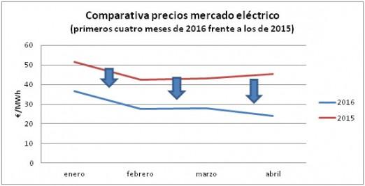 comparativa precios mercado electrico