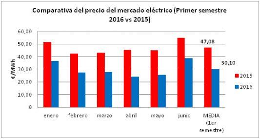 precio mercado electrico